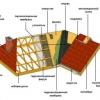 Заміна та ремонт покрівельного покриття